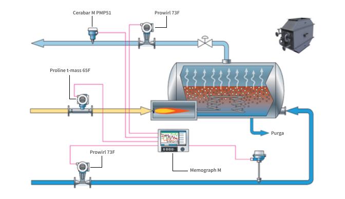 Funcionamiento Caldera de vapor