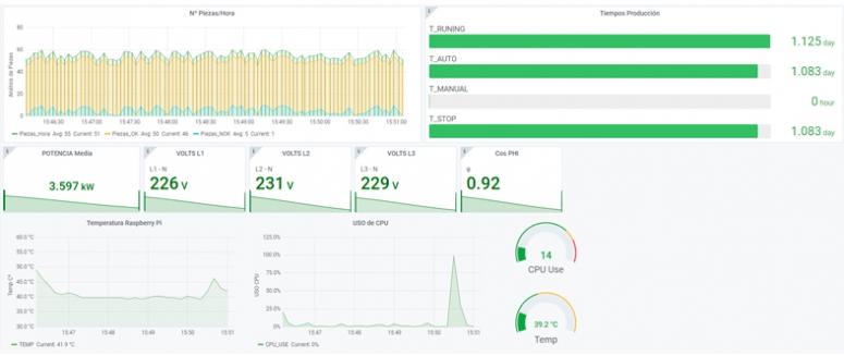 Dashboard Industry 4.0